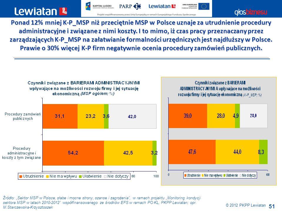 Ponad 12% mniej K-P_MSP niż przeciętnie MSP w Polsce uznaje za utrudnienie procedury administracyjne i związane z nimi koszty. I to mimo, iż czas pracy przeznaczany przez zarządzających K-P_MSP na załatwianie formalności urzędniczych jest najdłuższy w Polsce.
