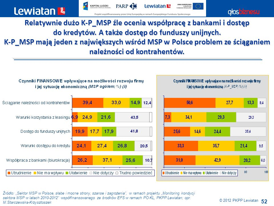 Relatywnie dużo K-P_MSP źle ocenia współpracę z bankami i dostęp