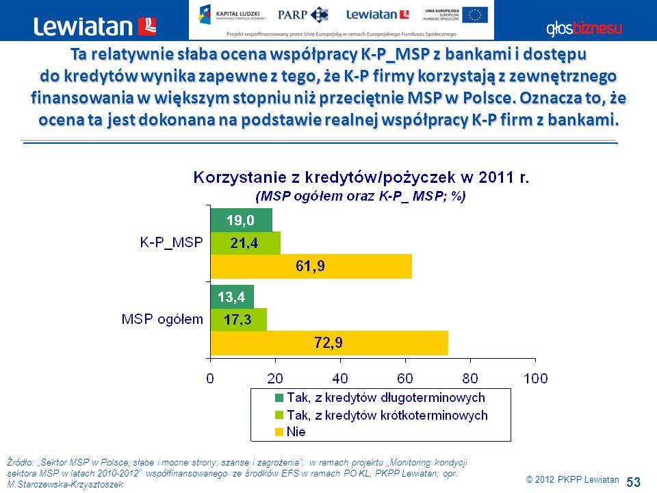 Ta relatywnie słaba ocena współpracy K-P_MSP z bankami i dostępu
