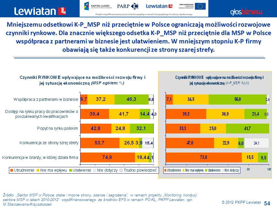 Mniejszemu odsetkowi K-P_MSP niż przeciętnie w Polsce ograniczają możliwości rozwojowe czynniki rynkowe. Dla znacznie większego odsetka K-P_MSP niż przeciętnie dla MSP w Polsce współpraca z partnerami w biznesie jest ułatwieniem. W mniejszym stopniu K-P firmy obawiają się także konkurencji ze strony szarej strefy.