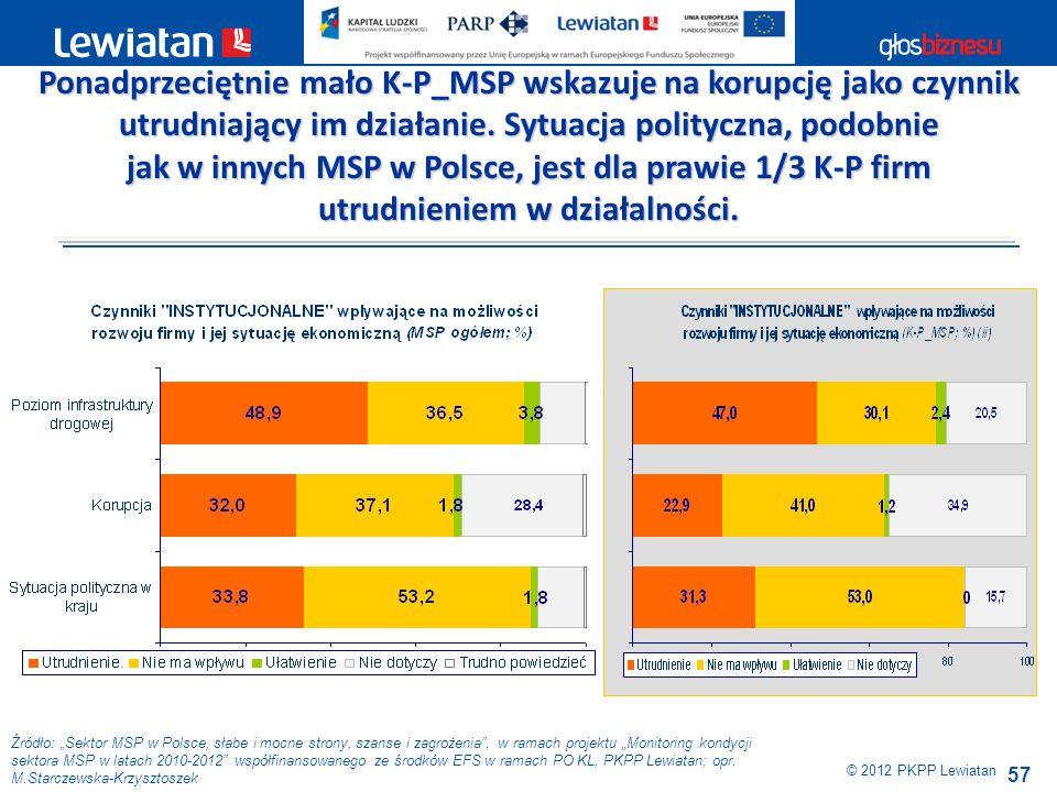 jak w innych MSP w Polsce, jest dla prawie 1/3 K-P firm