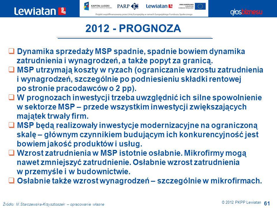 2012 - PROGNOZA Dynamika sprzedaży MSP spadnie, spadnie bowiem dynamika. zatrudnienia i wynagrodzeń, a także popyt za granicą.