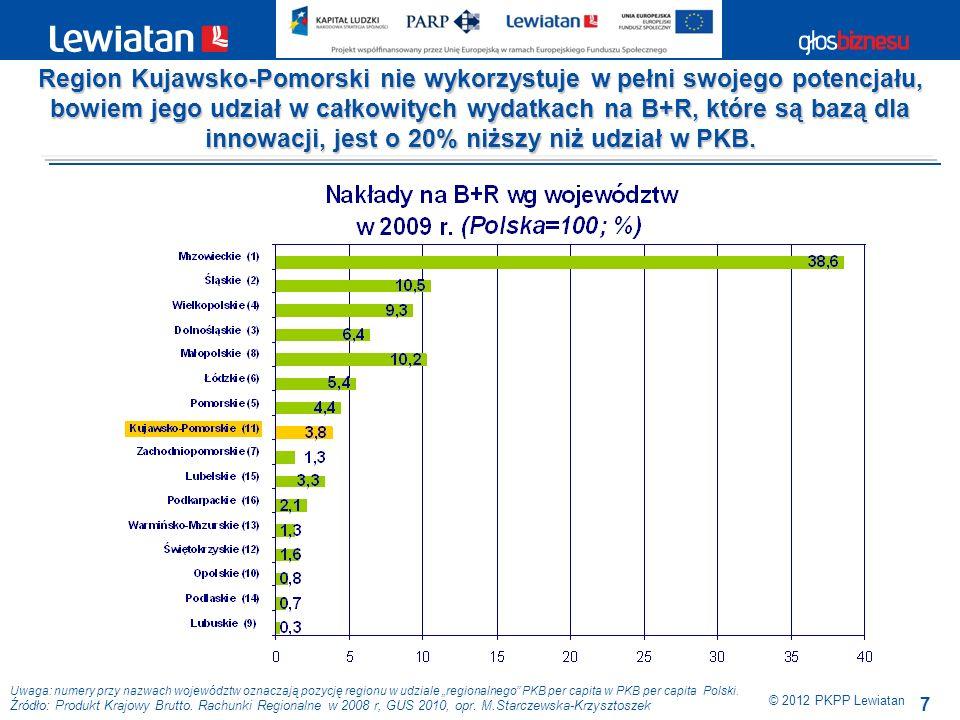 Region Kujawsko-Pomorski nie wykorzystuje w pełni swojego potencjału, bowiem jego udział w całkowitych wydatkach na B+R, które są bazą dla innowacji, jest o 20% niższy niż udział w PKB.