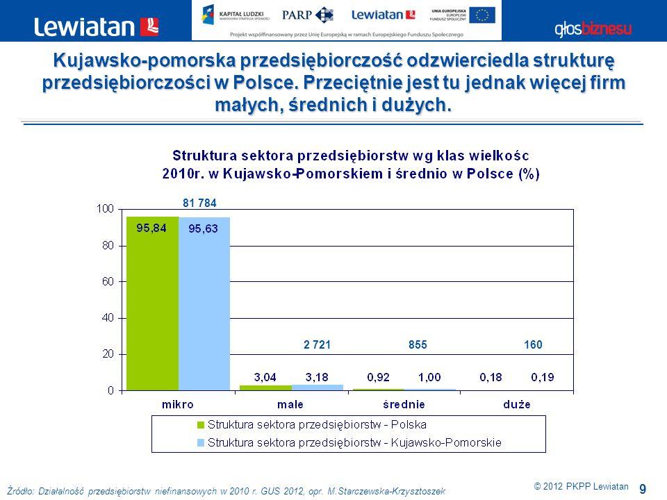 Kujawsko-pomorska przedsiębiorczość odzwierciedla strukturę przedsiębiorczości w Polsce. Przeciętnie jest tu jednak więcej firm małych, średnich i dużych.
