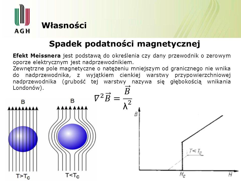 𝛻 2 𝐵 = 𝐵 λ 2 Własności Spadek podatności magnetycznej