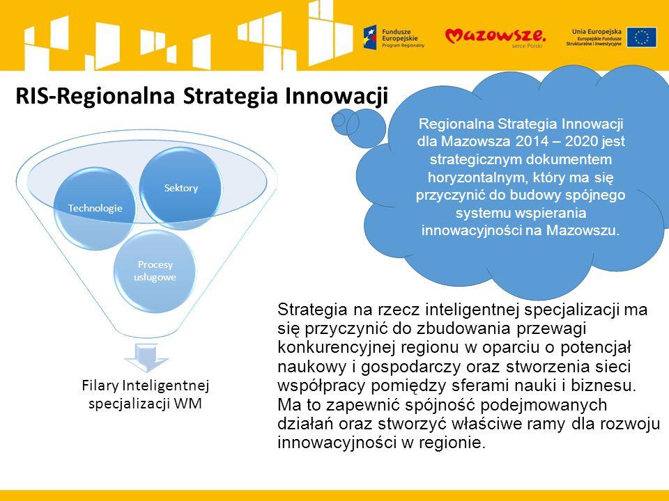 RIS-Regionalna Strategia Innowacji