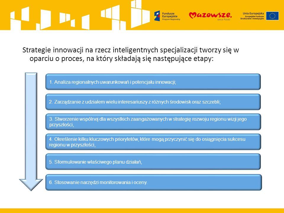 Strategie innowacji na rzecz inteligentnych specjalizacji tworzy się w oparciu o proces, na który składają się następujące etapy: