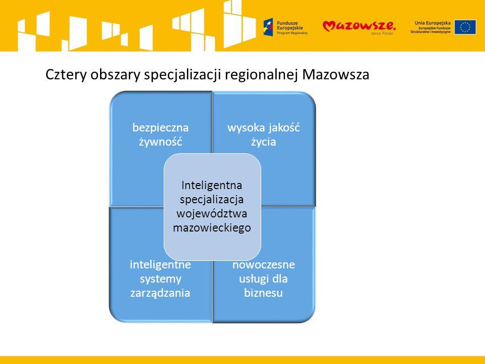 Cztery obszary specjalizacji regionalnej Mazowsza