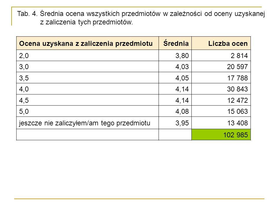 Tab. 4. Średnia ocena wszystkich przedmiotów w zależności od oceny uzyskanej