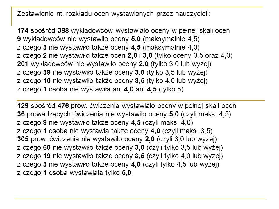 Zestawienie nt. rozkładu ocen wystawionych przez nauczycieli: