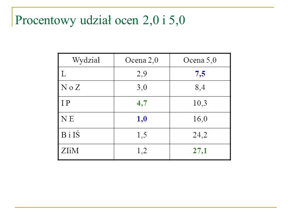 Procentowy udział ocen 2,0 i 5,0