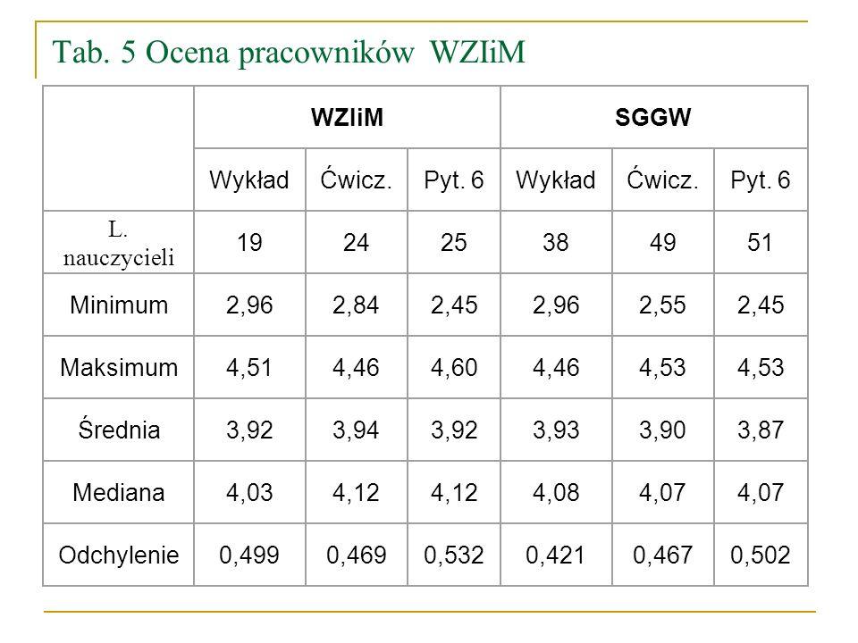 Tab. 5 Ocena pracowników WZIiM