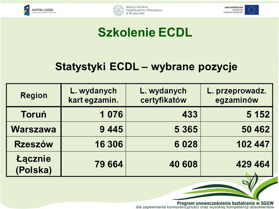 Szkolenie ECDL Statystyki ECDL – wybrane pozycje Toruń 1 076 433 5 152