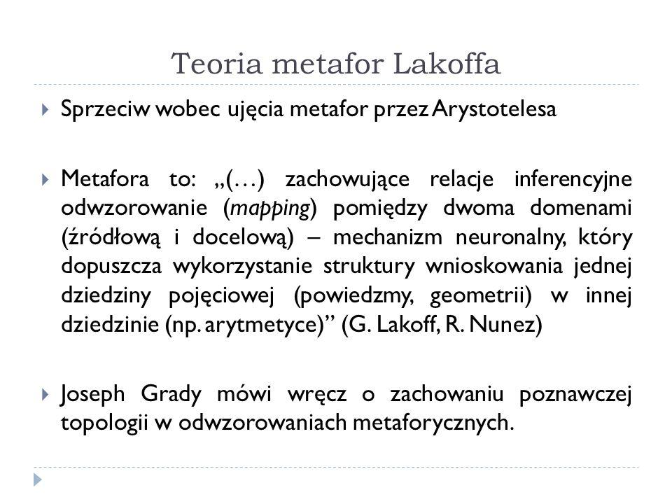 Teoria metafor Lakoffa