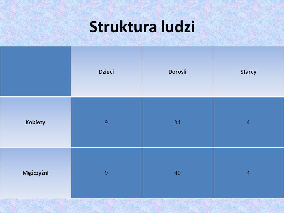 Struktura ludzi Dzieci Dorośli Starcy Kobiety 9 34 4 Mężczyżni 40
