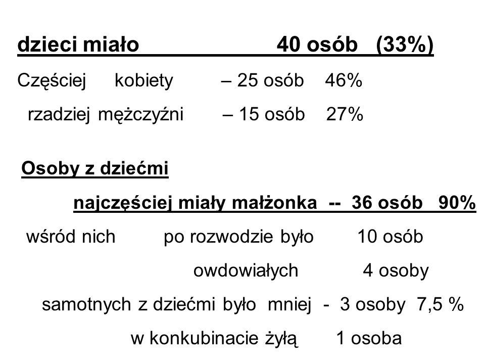 dzieci miało 40 osób (33%) Częściej kobiety – 25 osób 46%