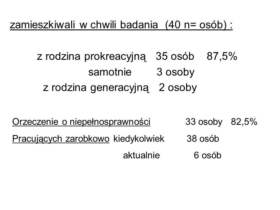 zamieszkiwali w chwili badania (40 n= osób) :