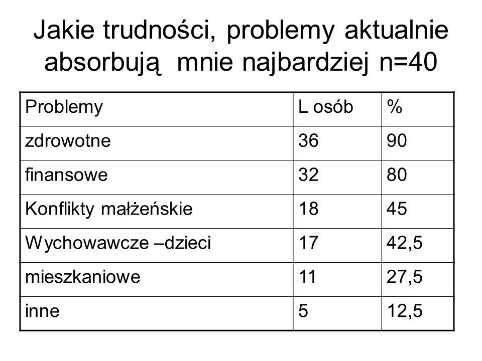 Jakie trudności, problemy aktualnie absorbują mnie najbardziej n=40