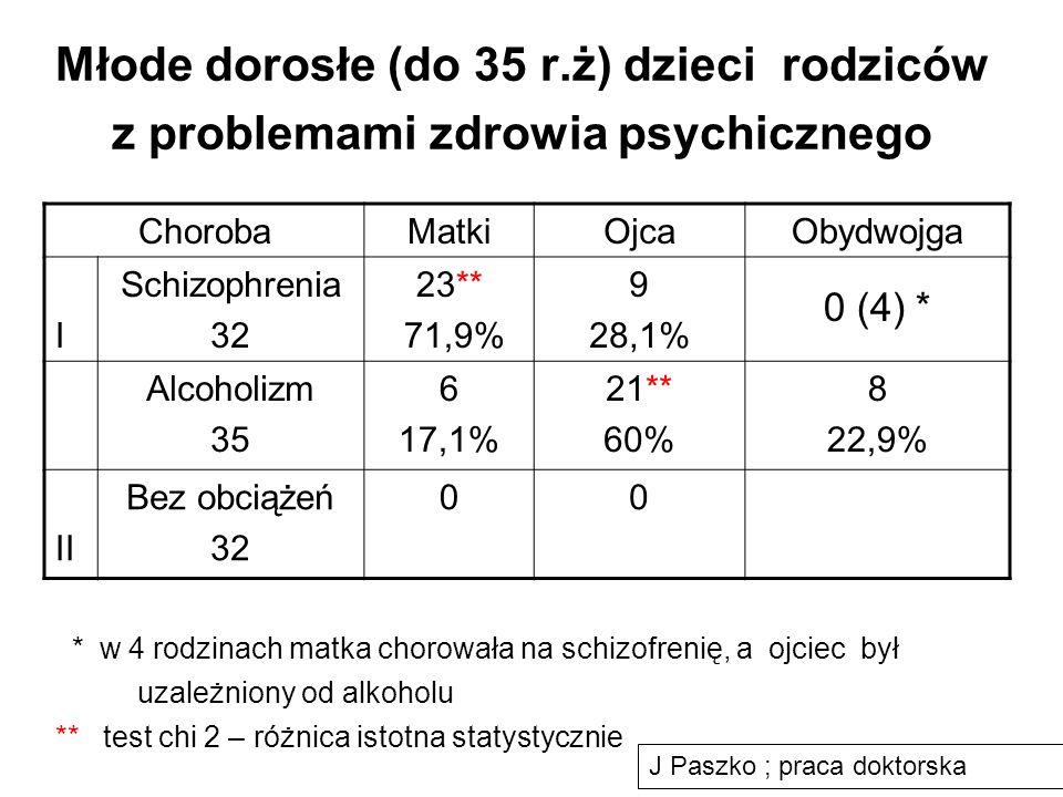 Młode dorosłe (do 35 r.ż) dzieci rodziców z problemami zdrowia psychicznego