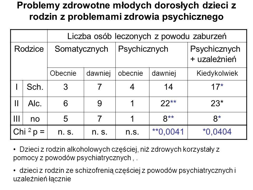 Liczba osób leczonych z powodu zaburzeń