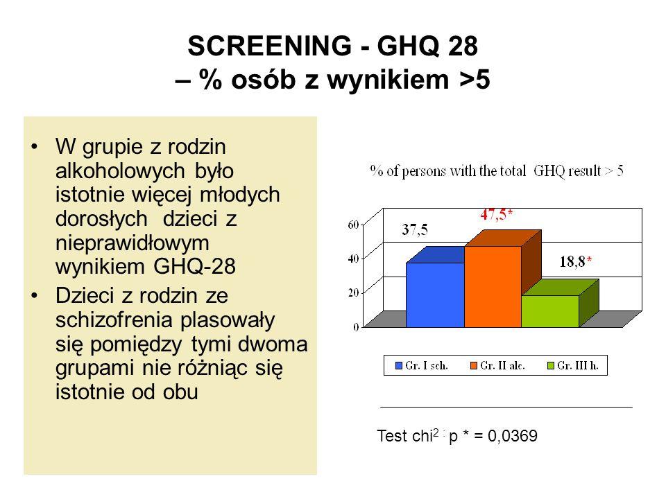 SCREENING - GHQ 28 – % osób z wynikiem >5