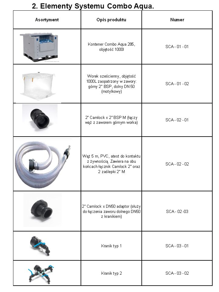 2. Elementy Systemu Combo Aqua.