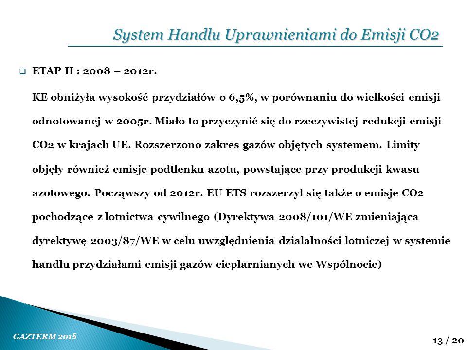 System Handlu Uprawnieniami do Emisji CO2