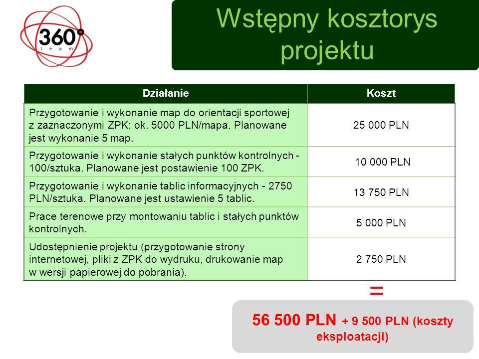 Wstępny kosztorys projektu