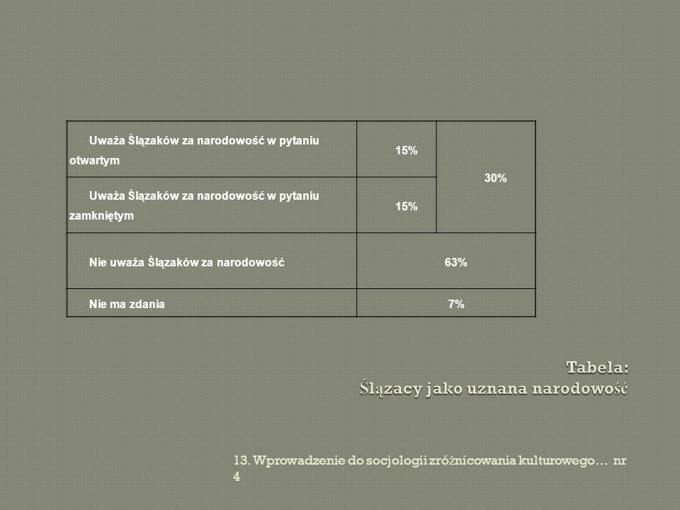 Tabela: Ślązacy jako uznana narodowość
