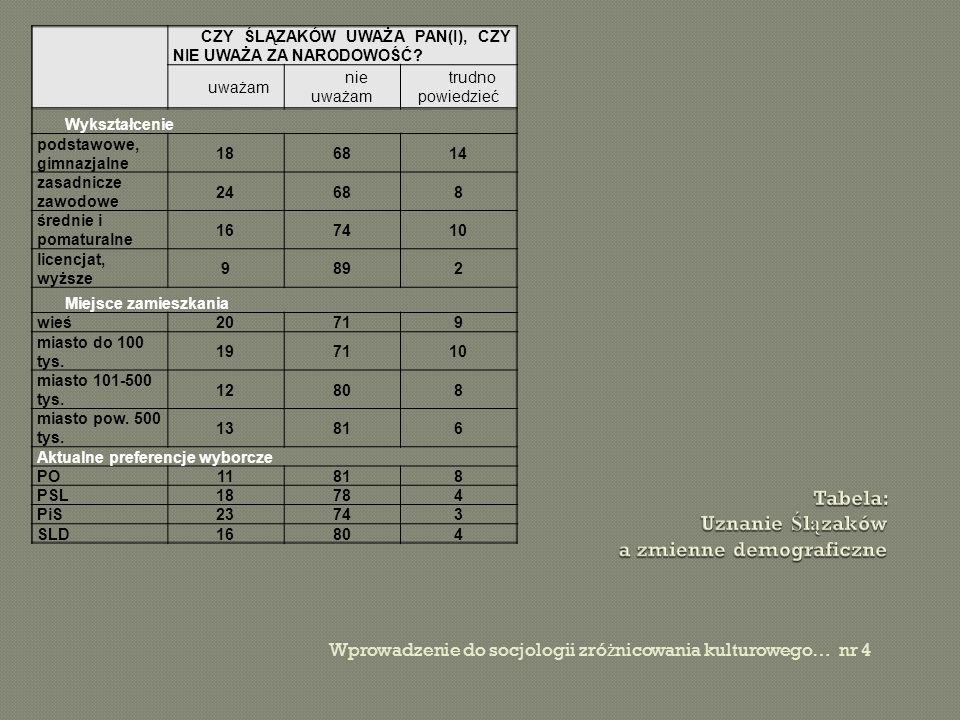 Tabela: Uznanie Ślązaków a zmienne demograficzne