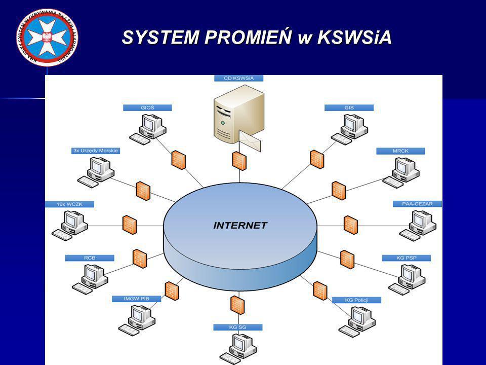 SYSTEM PROMIEŃ w KSWSiA