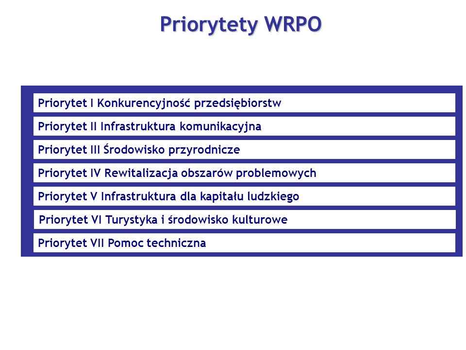 Priorytety WRPO Priorytet I Konkurencyjność przedsiębiorstw
