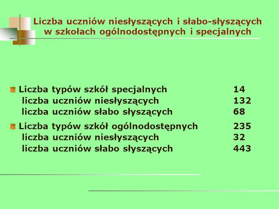 Liczba uczniów niesłyszących i słabo-słyszących w szkołach ogólnodostępnych i specjalnych