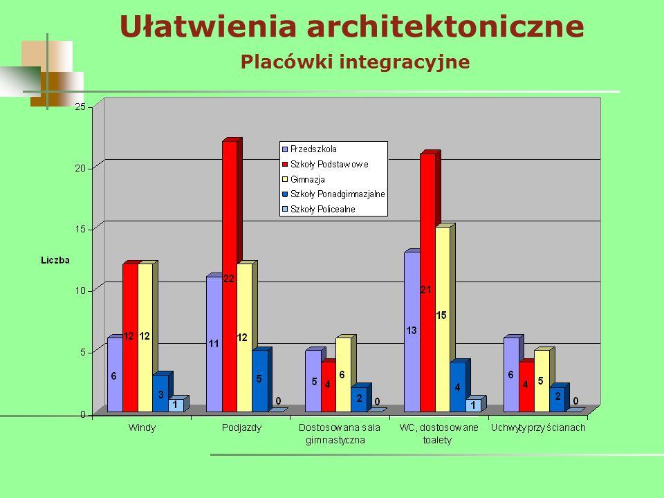 Ułatwienia architektoniczne Placówki integracyjne