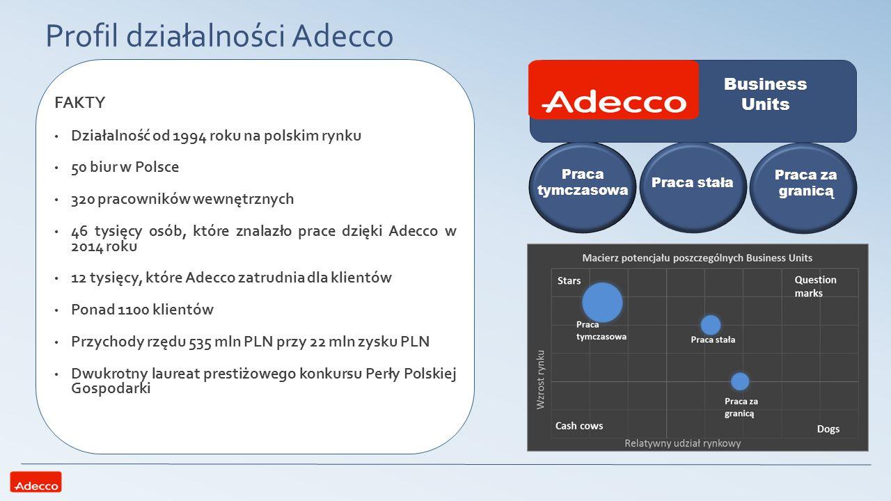 Profil działalności Adecco