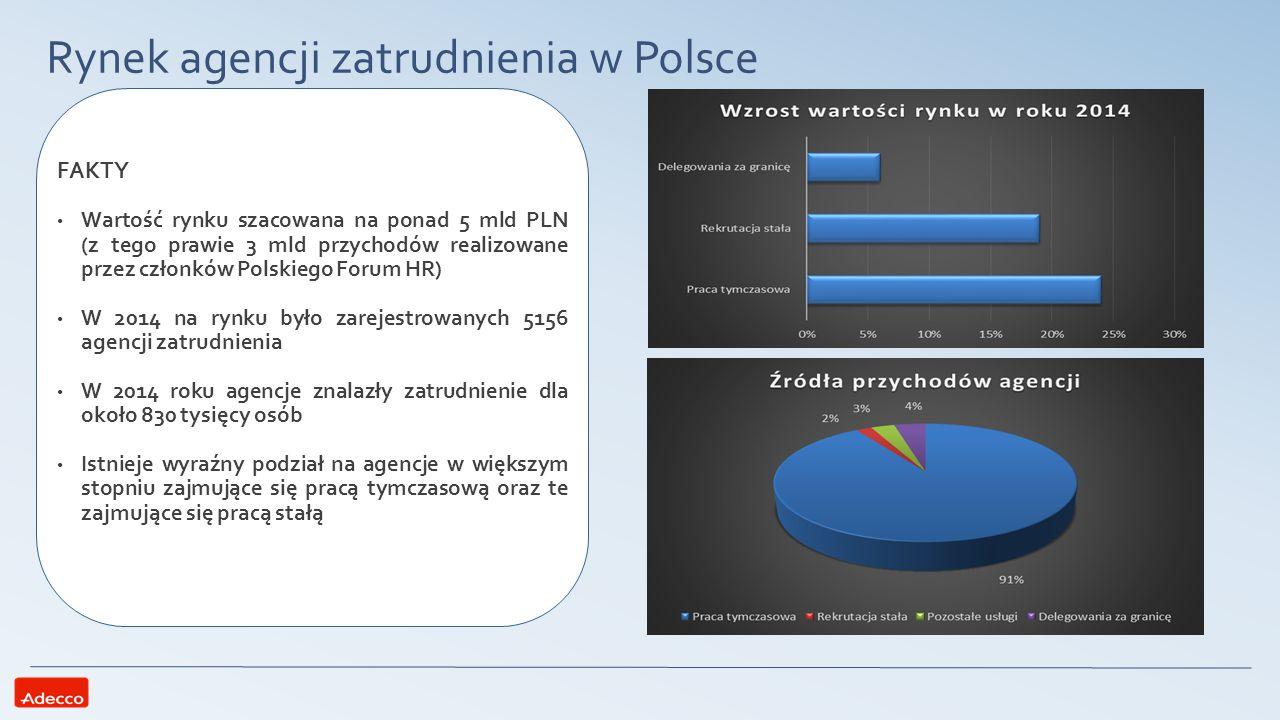 Rynek agencji zatrudnienia w Polsce