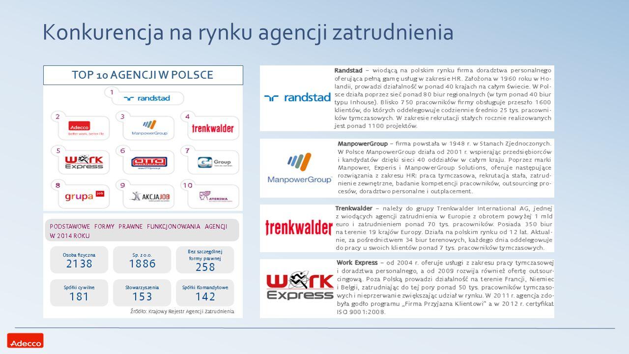 Konkurencja na rynku agencji zatrudnienia