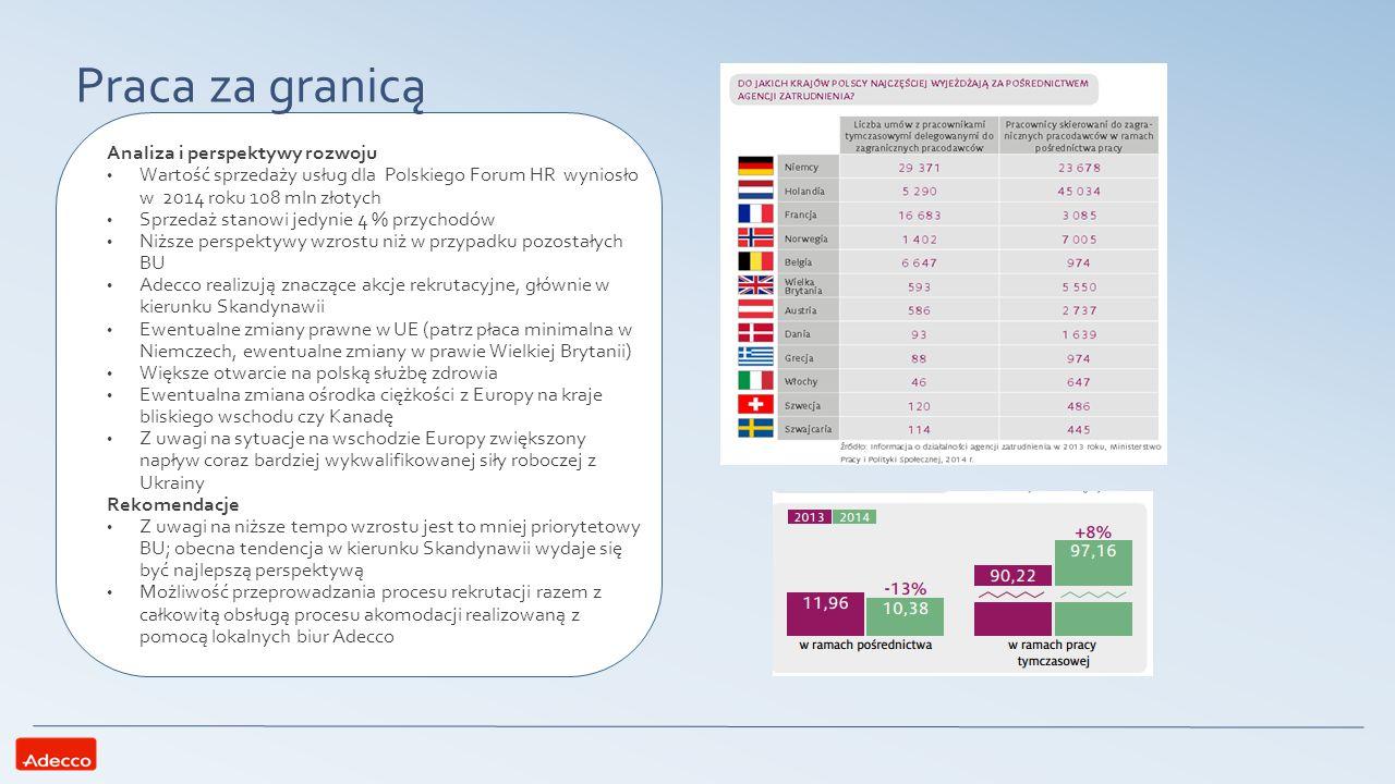 Praca za granicą Analiza i perspektywy rozwoju