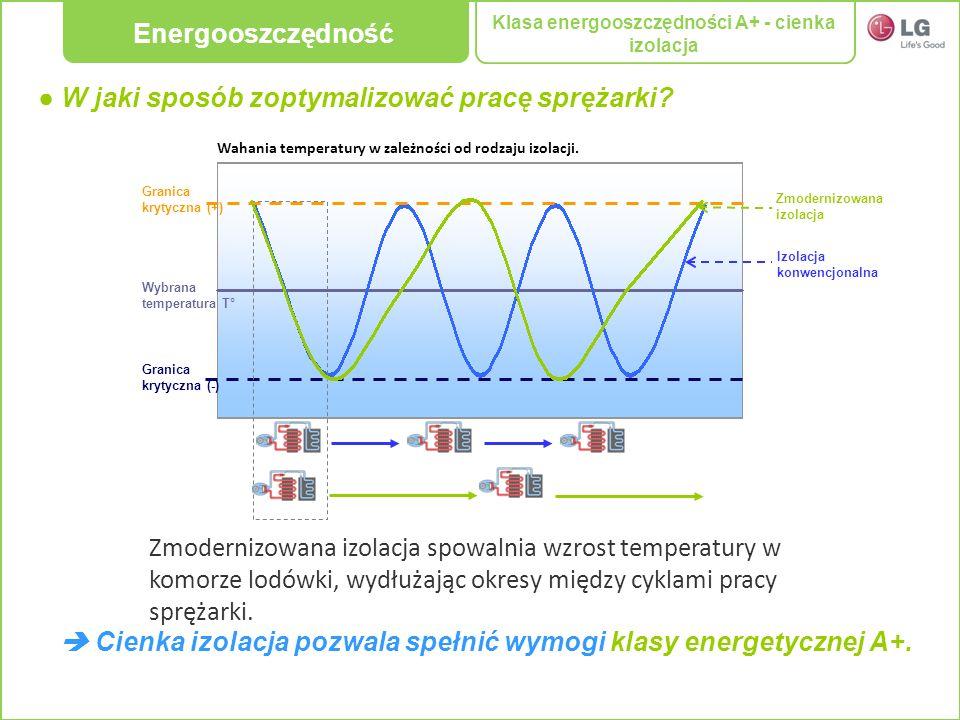 Klasa energooszczędności A+ - cienka izolacja