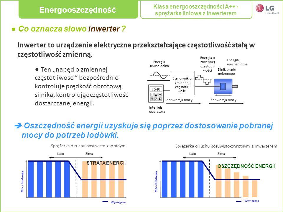 Klasa energooszczędności A++ - sprężarka liniowa z inwerterem