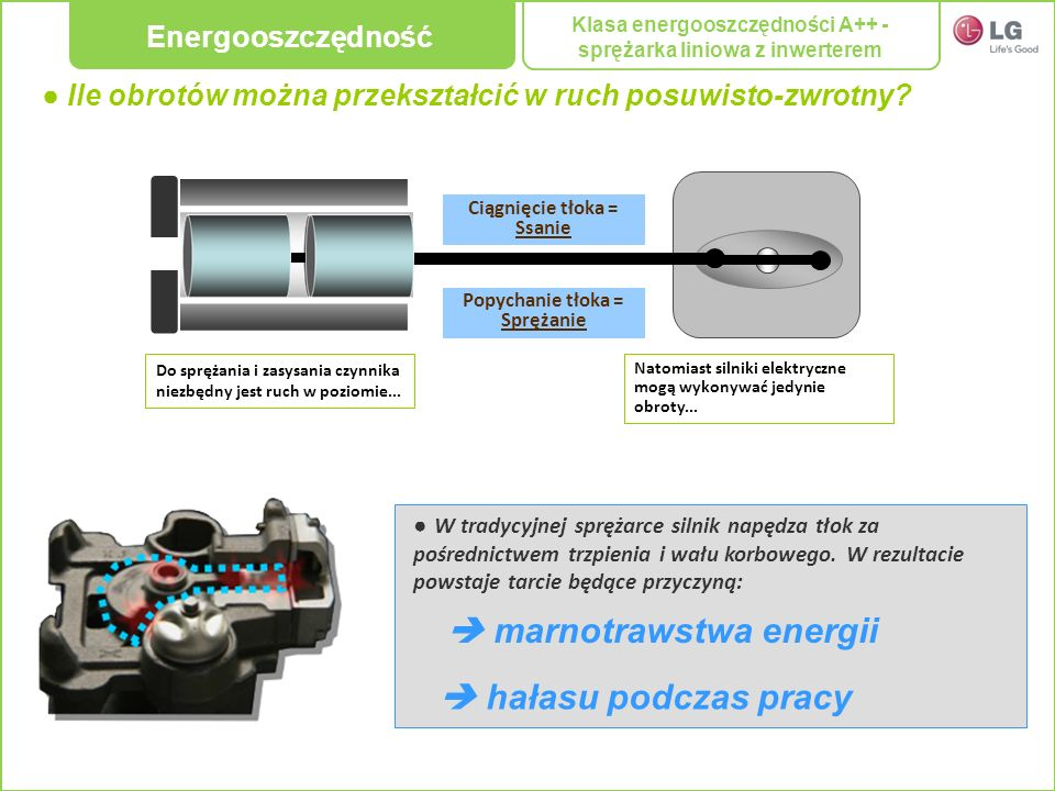  marnotrawstwa energii