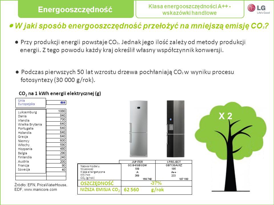 Klasa energooszczędności A++ - wskazówki handlowe