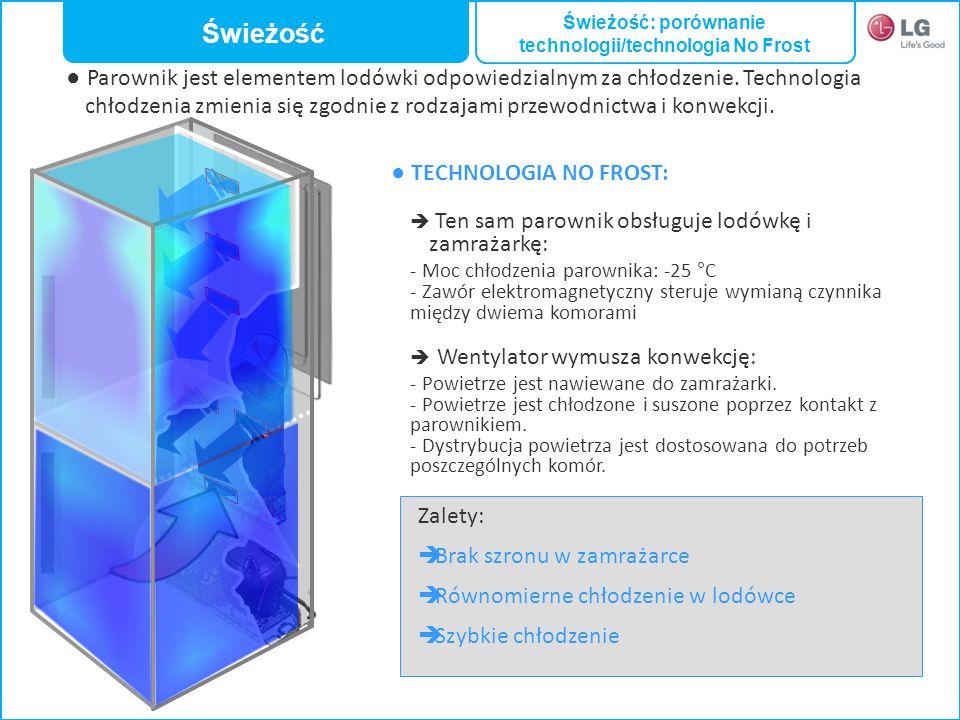 Świeżość: porównanie technologii/technologia No Frost