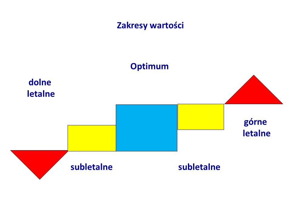Zakresy wartości Optimum dolne letalne górne letalne subletalne subletalne