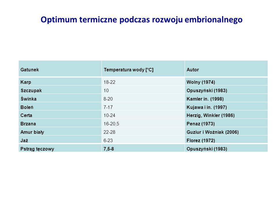 Optimum termiczne podczas rozwoju embrionalnego
