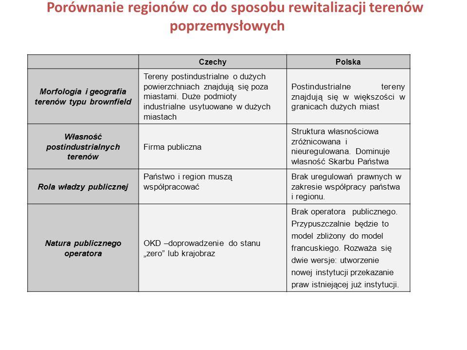Porównanie regionów co do sposobu rewitalizacji terenów poprzemysłowych