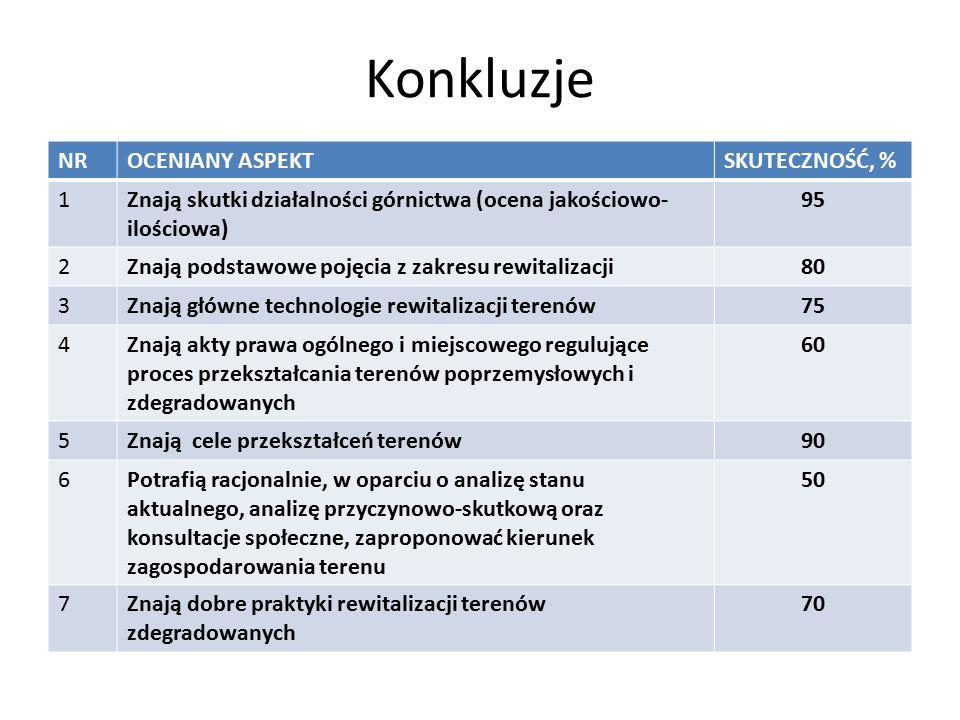 Konkluzje NR OCENIANY ASPEKT SKUTECZNOŚĆ, % 1