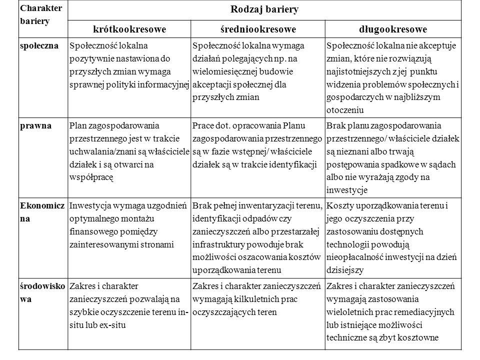 Rodzaj bariery krótkookresowe średniookresowe długookresowe