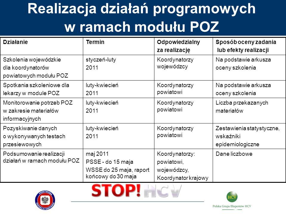 Realizacja działań programowych w ramach modułu POZ