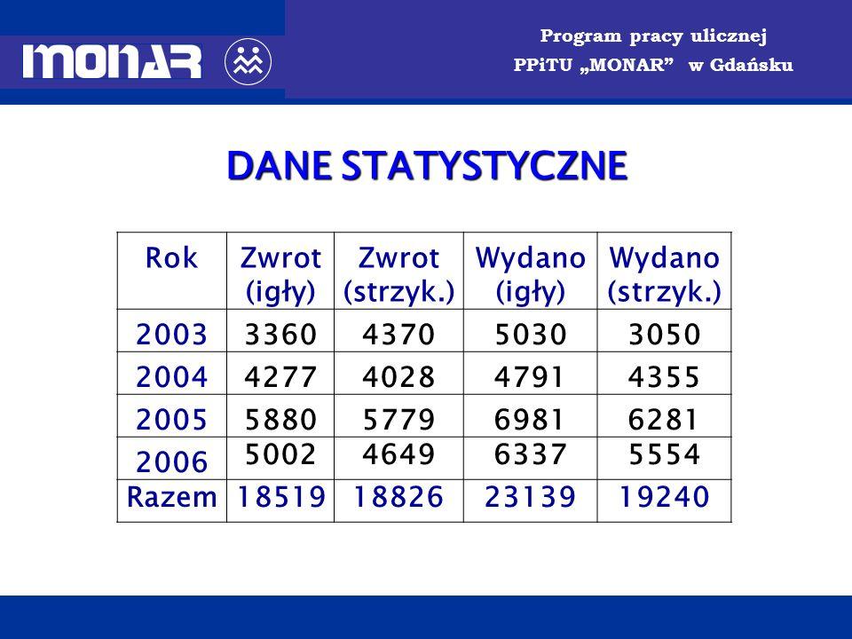 DANE STATYSTYCZNE Rok Zwrot (igły) (strzyk.) Wydano 2003 3360 4370
